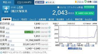 20150302_大塚家具株価.jpg
